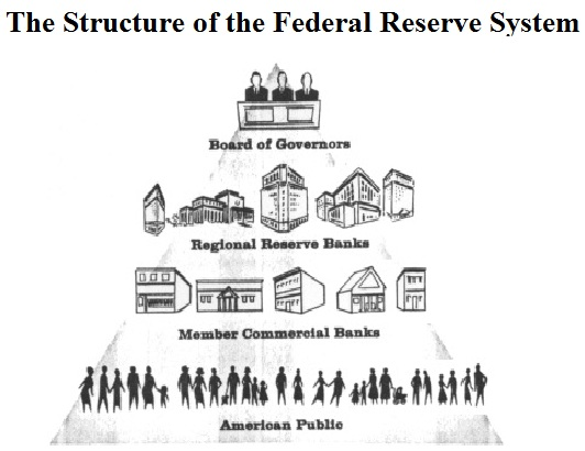 Federal Reserve System Structure Loyal to the Word